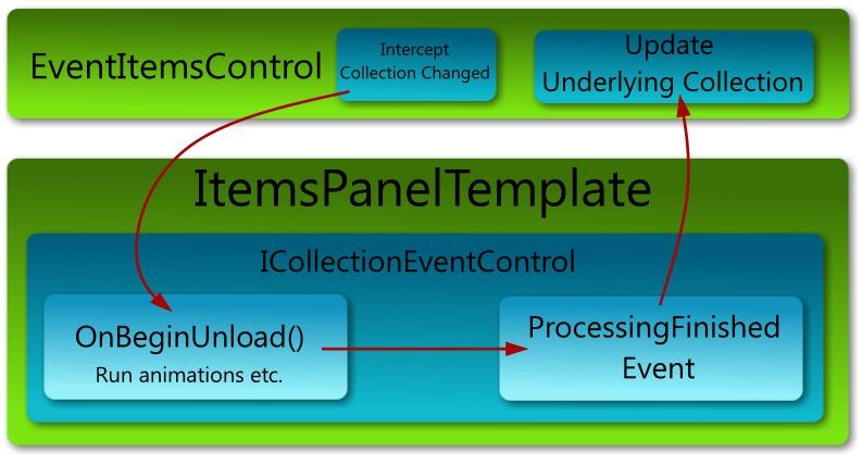 A quick look at the EventItemsControl